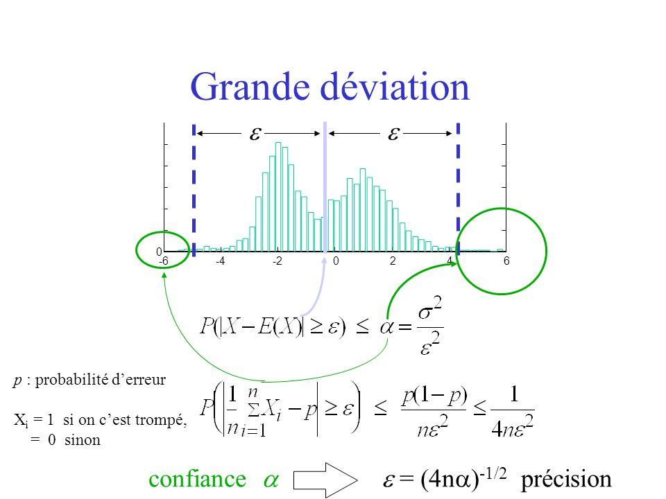 Grande déviation   confiance   = (4n)-1/2 précision