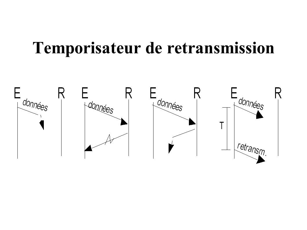 Temporisateur de retransmission