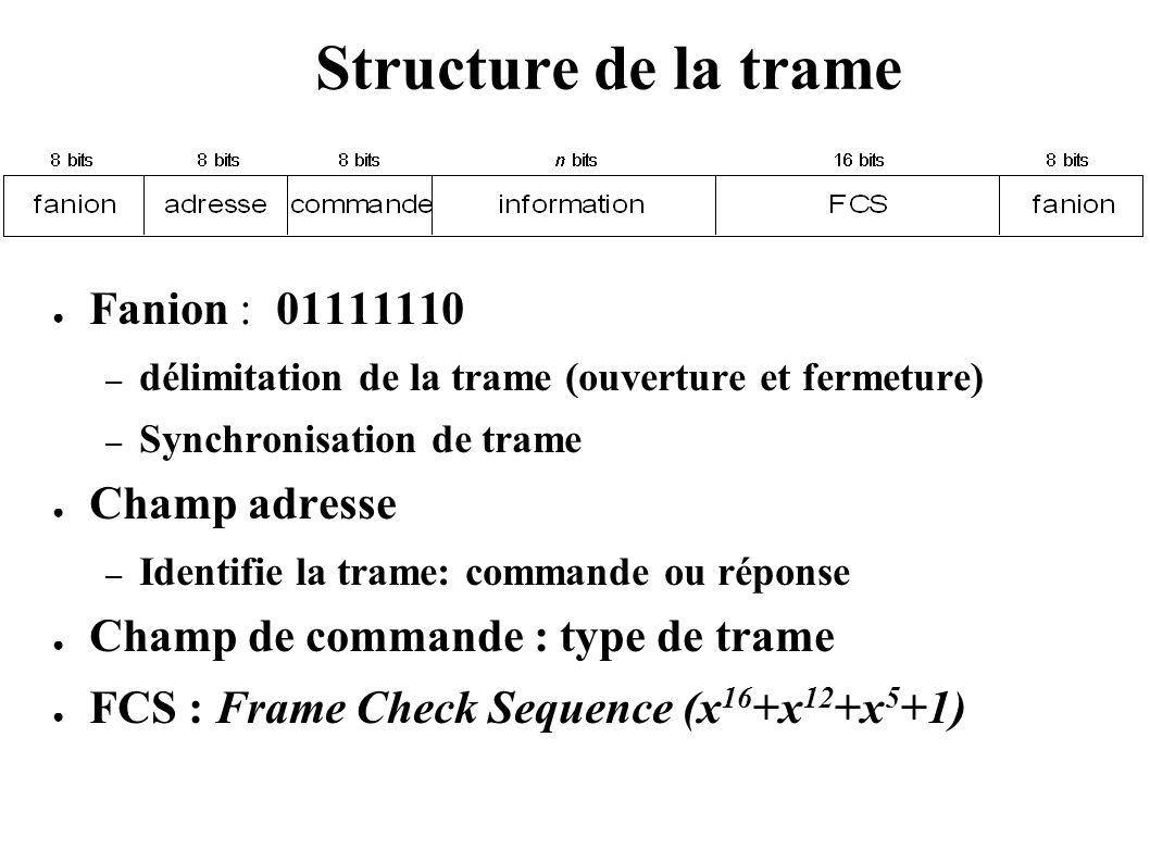 Structure de la trame Fanion : 01111110 Champ adresse