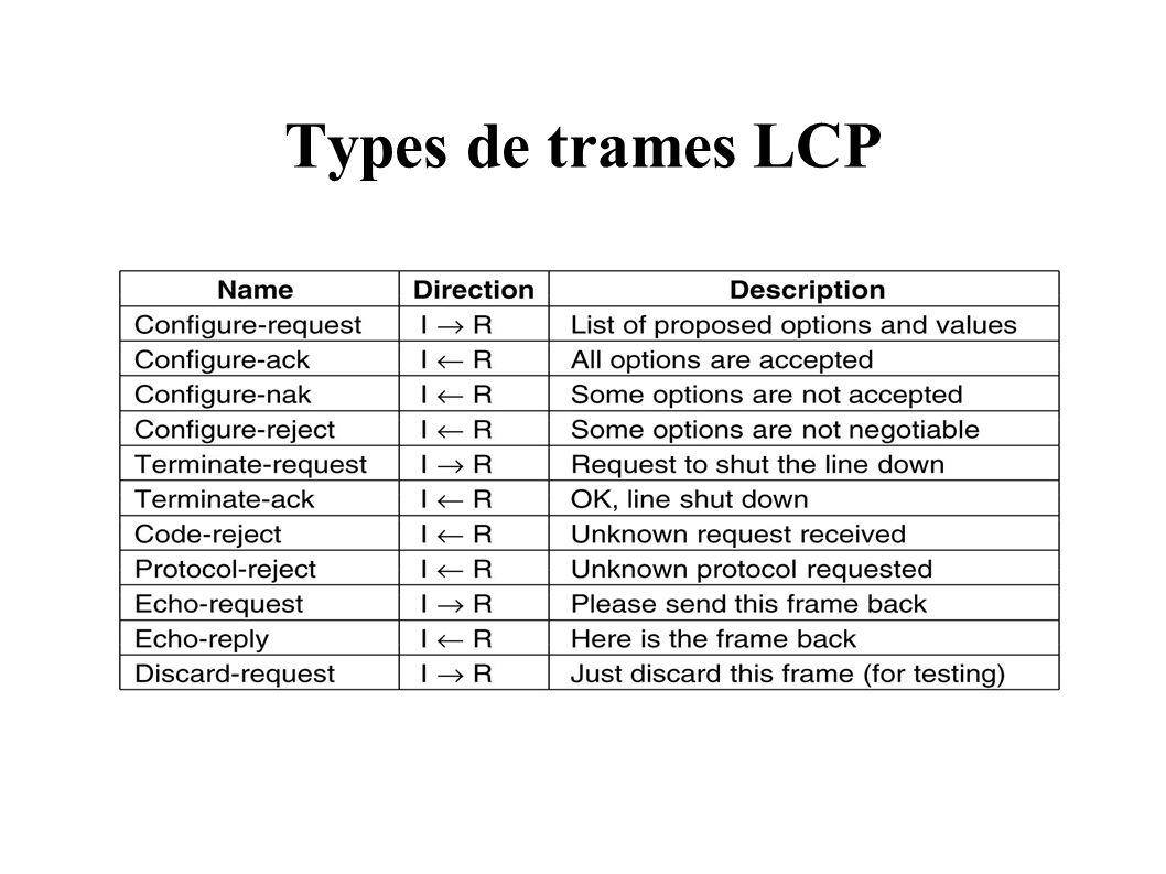 Types de trames LCP
