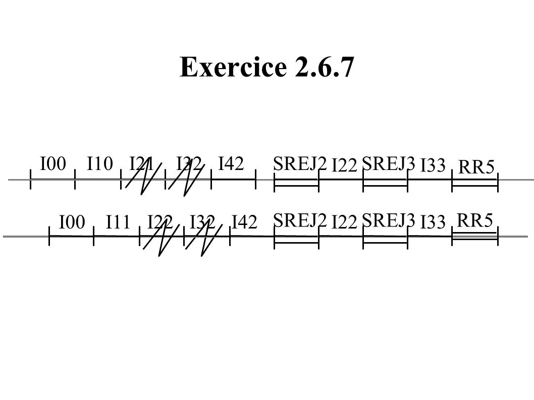 Exercice 2.6.7 I00 I10 I21 I32 I42 SREJ2 I22 SREJ3 I33 RR5