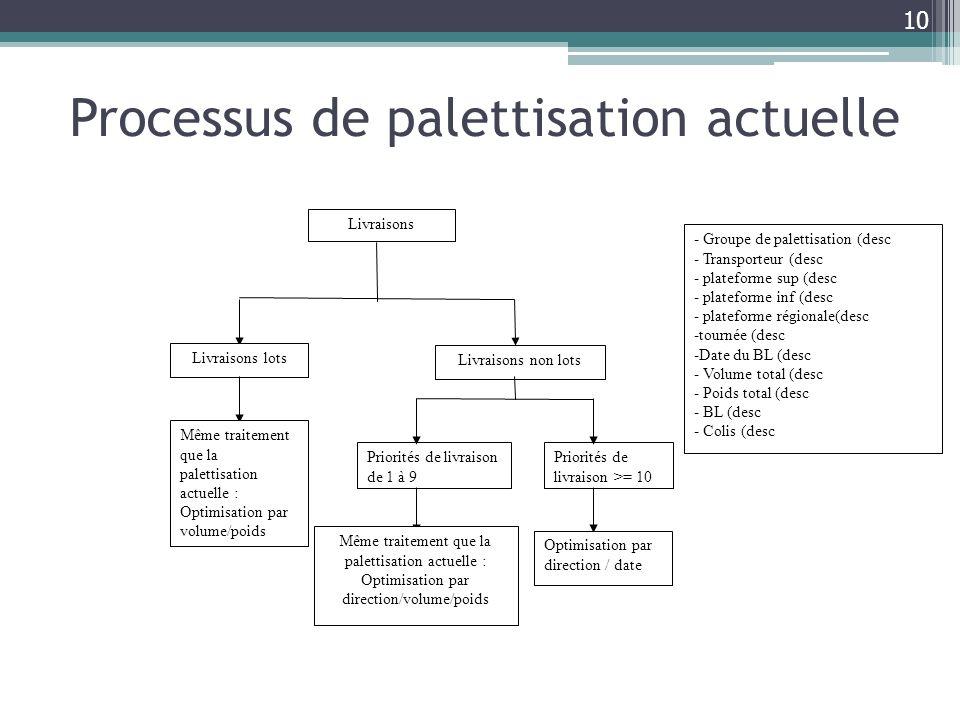 Processus de palettisation actuelle