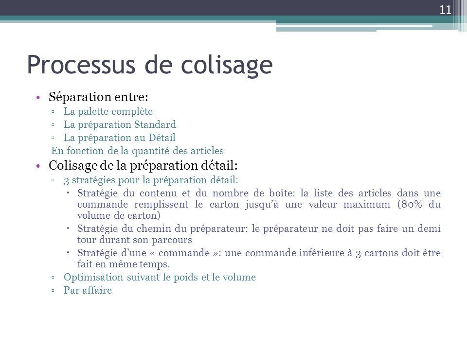 Processus de colisage Séparation entre: