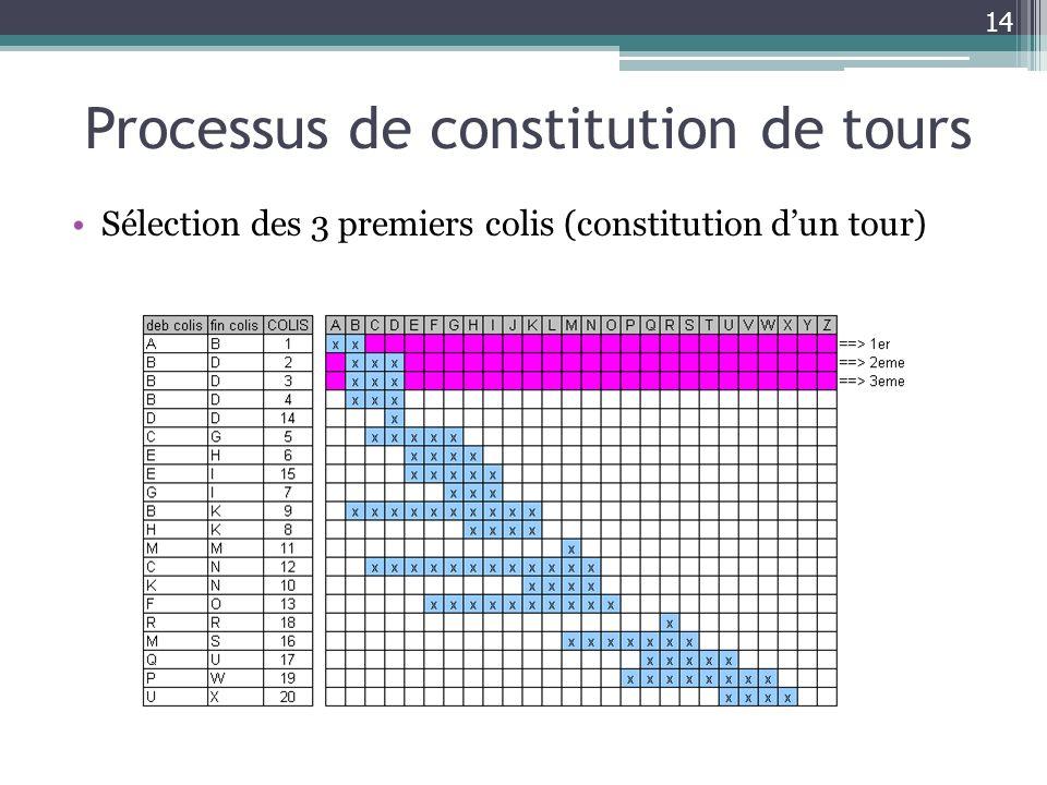 Processus de constitution de tours
