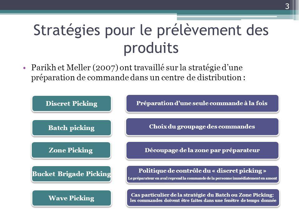Stratégies pour le prélèvement des produits