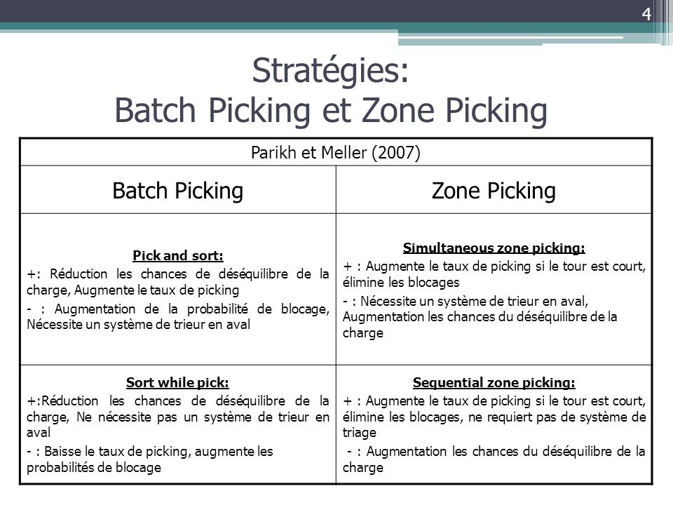 Simultaneous zone picking: Sequential zone picking:
