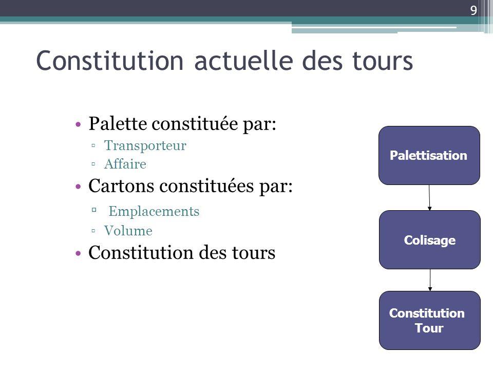 Constitution actuelle des tours