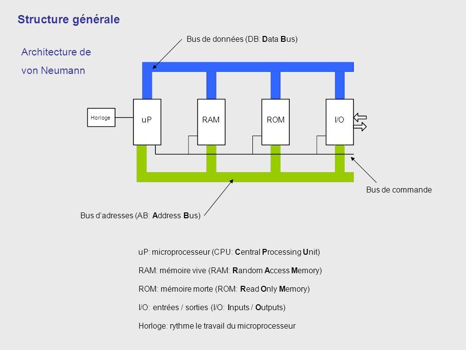 Structure générale Architecture de von Neumann