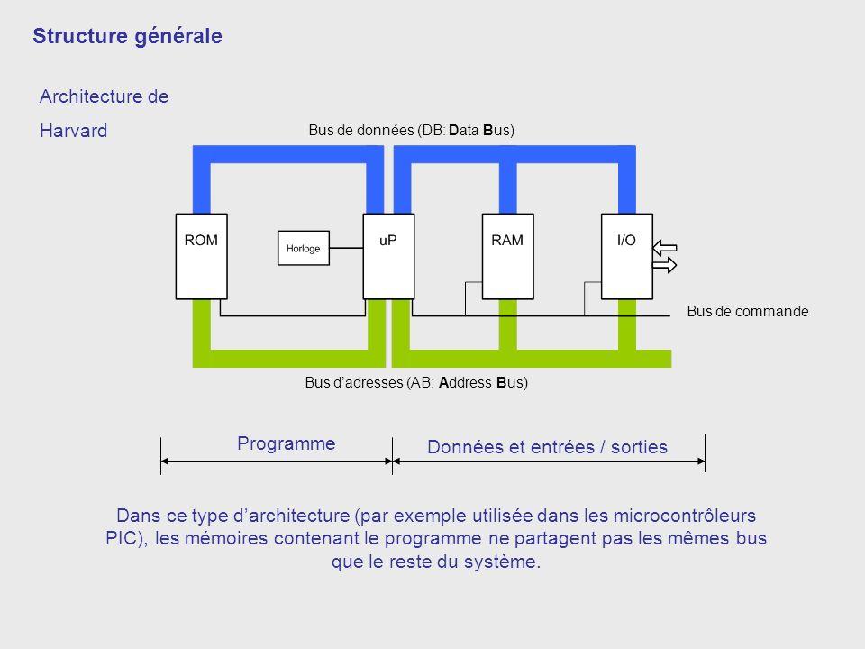 Structure générale Architecture de Harvard Programme