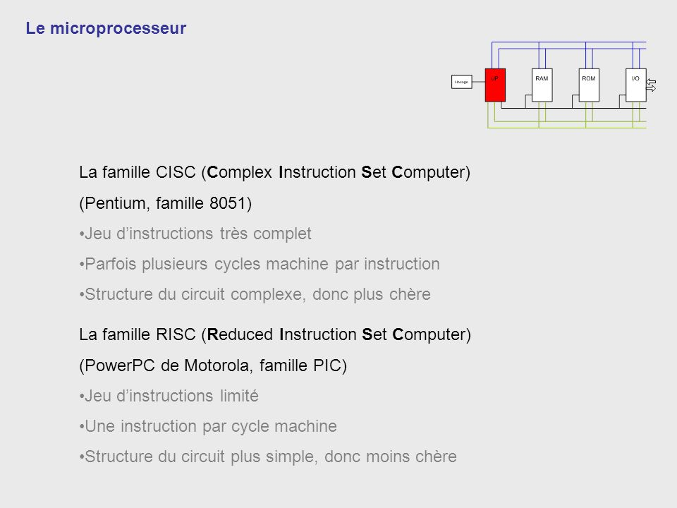 Le microprocesseur La famille CISC (Complex Instruction Set Computer) (Pentium, famille 8051) Jeu d'instructions très complet.