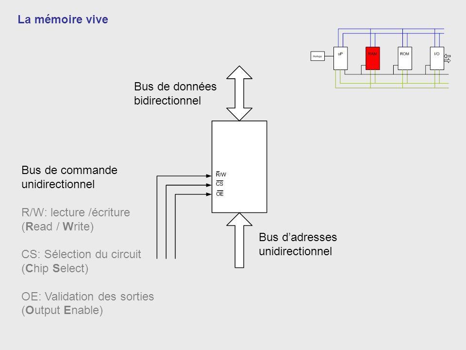 La mémoire vive Bus de données. bidirectionnel. Bus de commande. unidirectionnel. R/W: lecture /écriture.