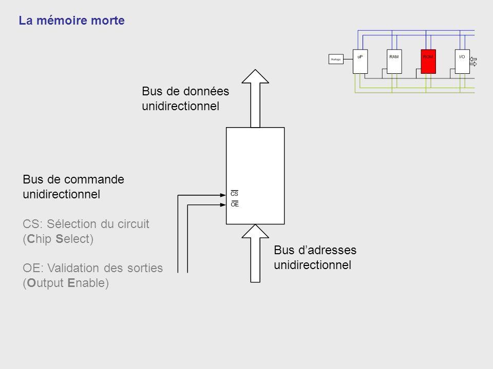 La mémoire morte Bus de données. unidirectionnel. Bus de commande. unidirectionnel. CS: Sélection du circuit.