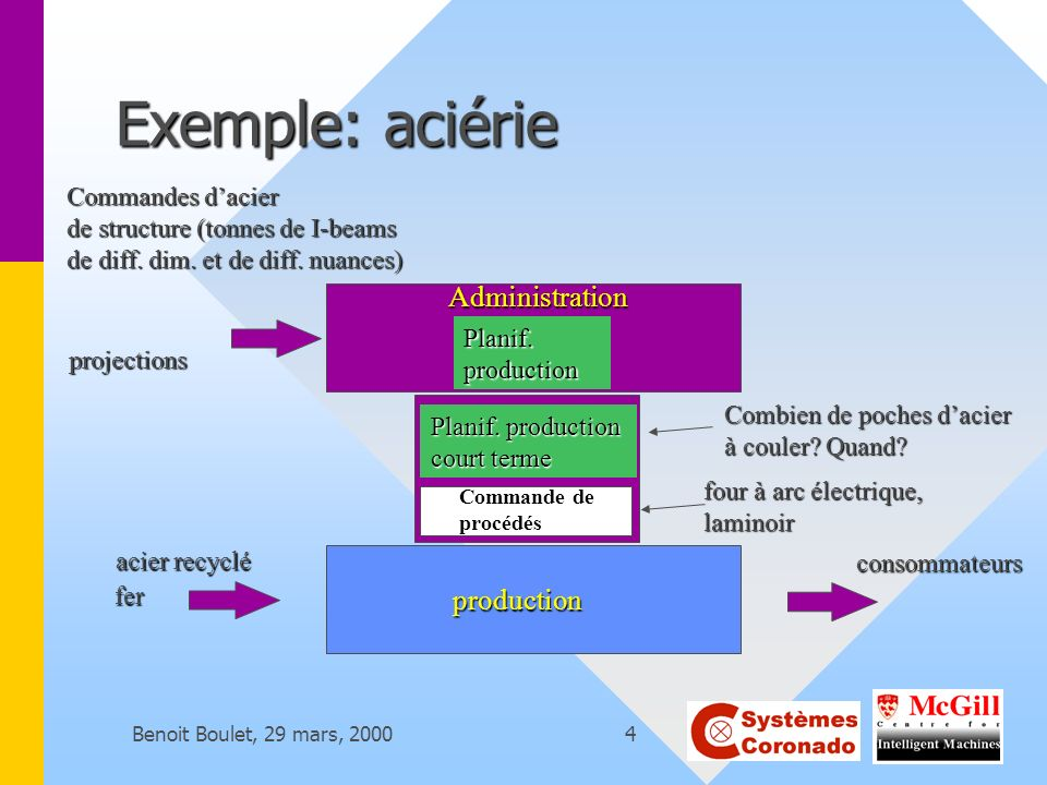 Exemple: aciérie Administration production Commandes d'acier