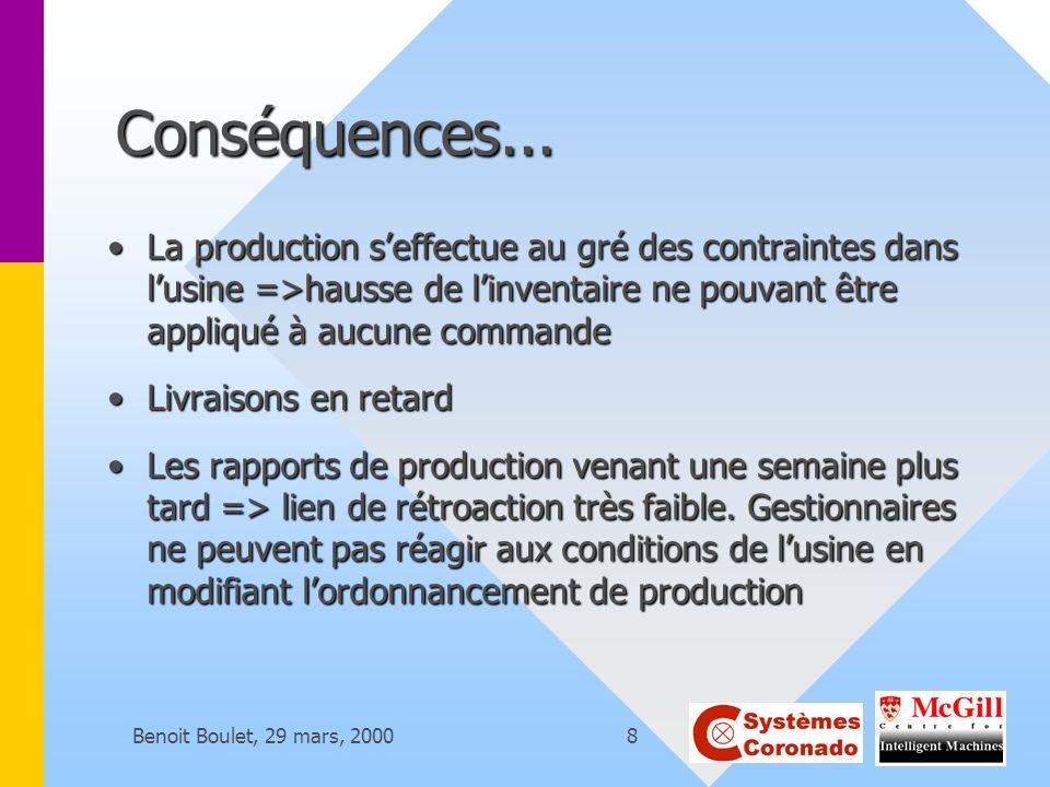 Conséquences... La production s'effectue au gré des contraintes dans l'usine =>hausse de l'inventaire ne pouvant être appliqué à aucune commande.