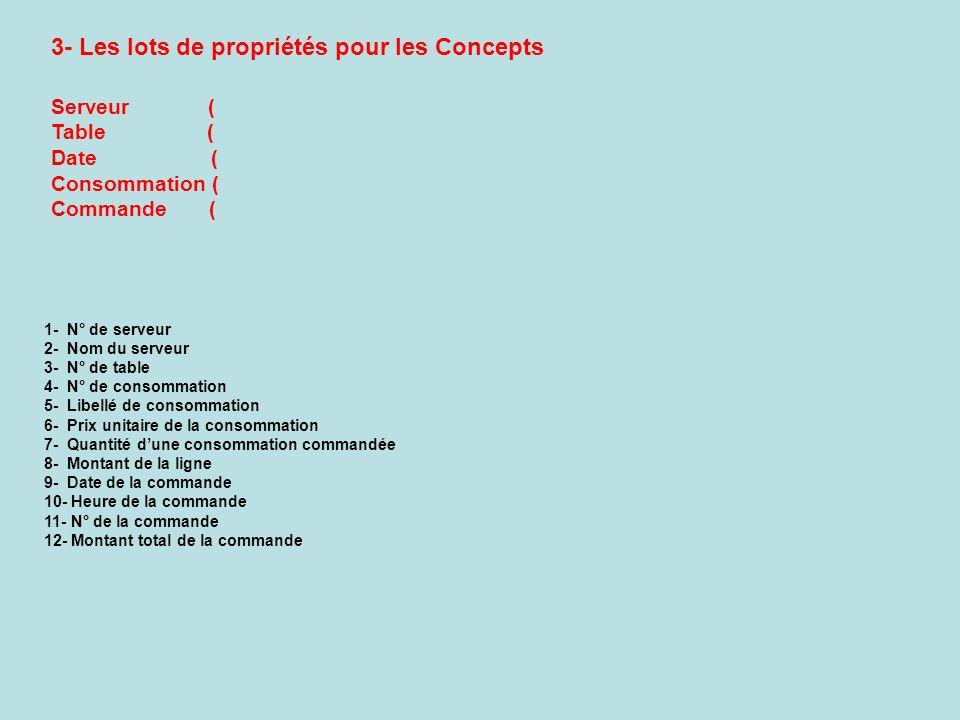 3- Les lots de propriétés pour les Concepts