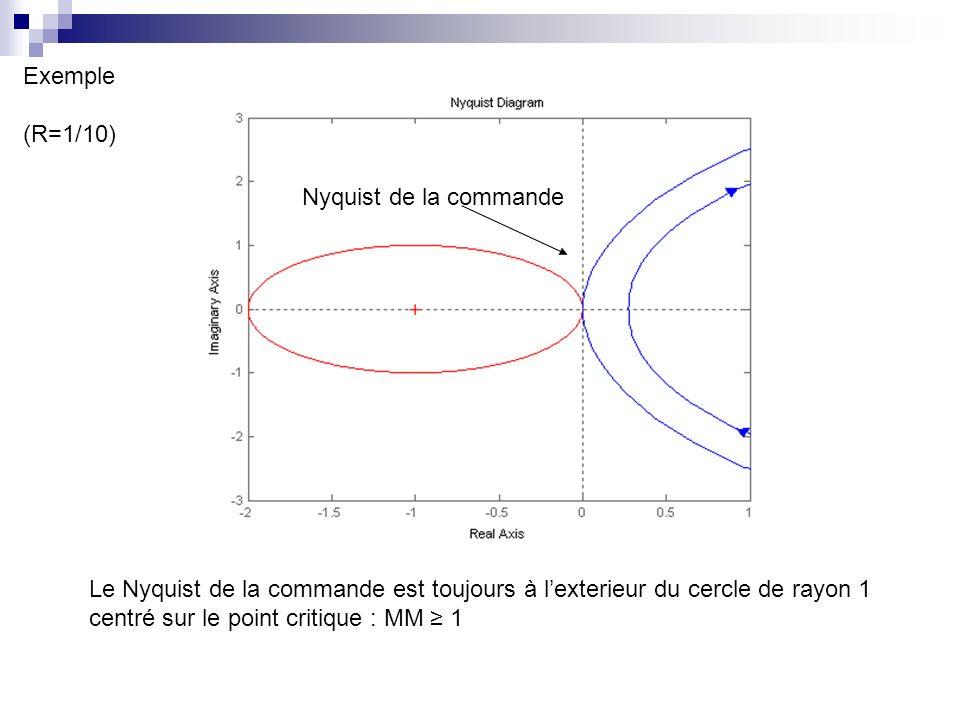 Exemple (R=1/10) Nyquist de la commande. Le Nyquist de la commande est toujours à l'exterieur du cercle de rayon 1.