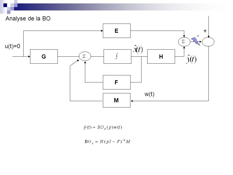 Analyse de la BO E + - u(t)=0 G H F w(t) M