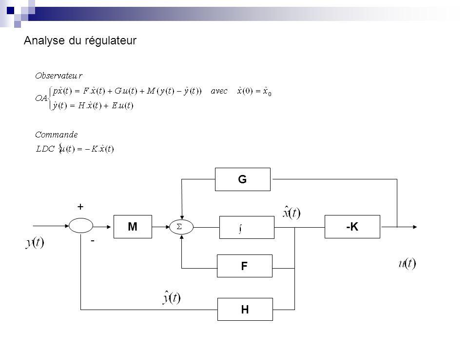 Analyse du régulateur G F H M + - -K