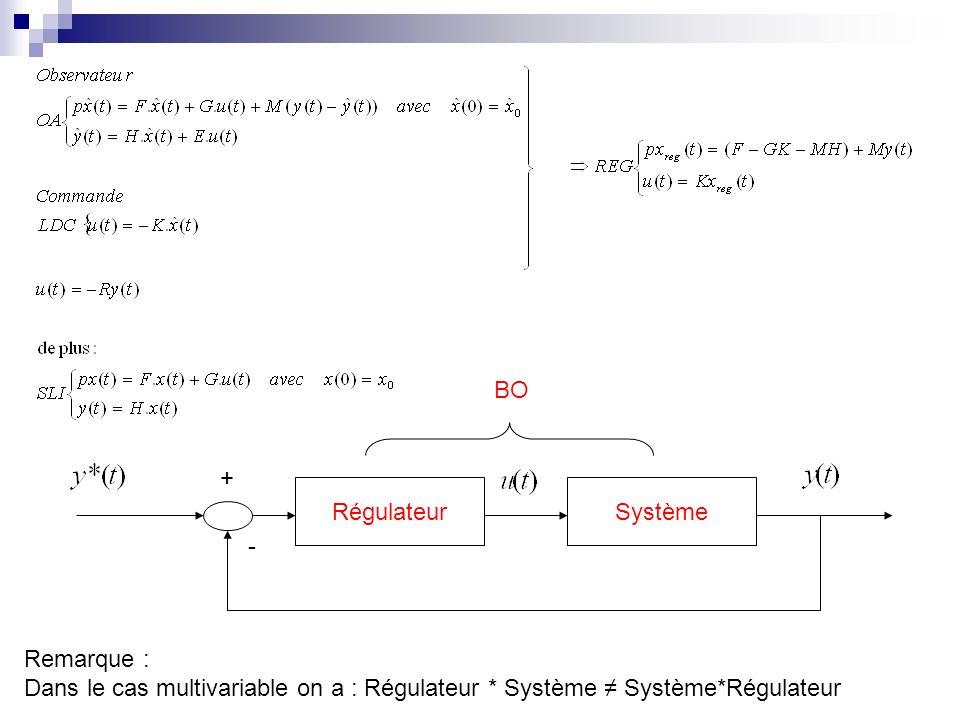 BO + Régulateur. Système.