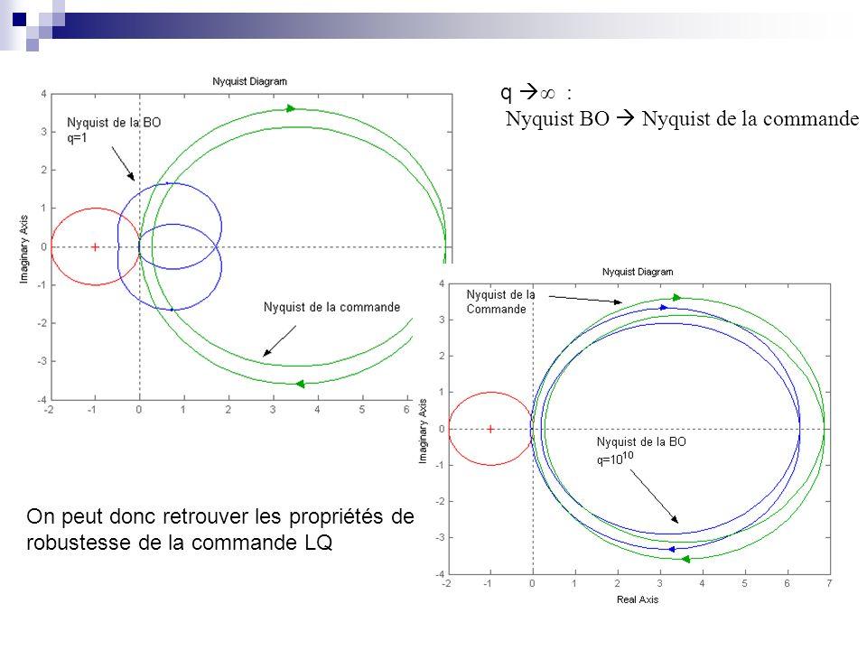 q ∞ : Nyquist BO  Nyquist de la commande. On peut donc retrouver les propriétés de.