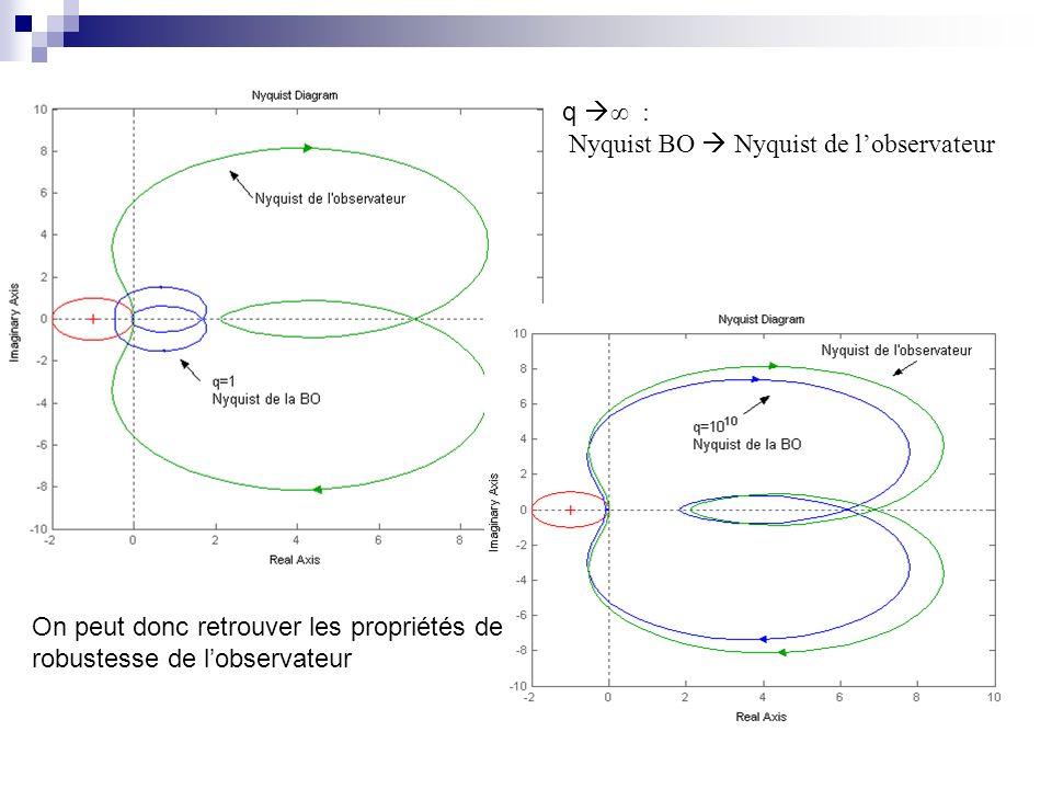 q ∞ : Nyquist BO  Nyquist de l'observateur. On peut donc retrouver les propriétés de.