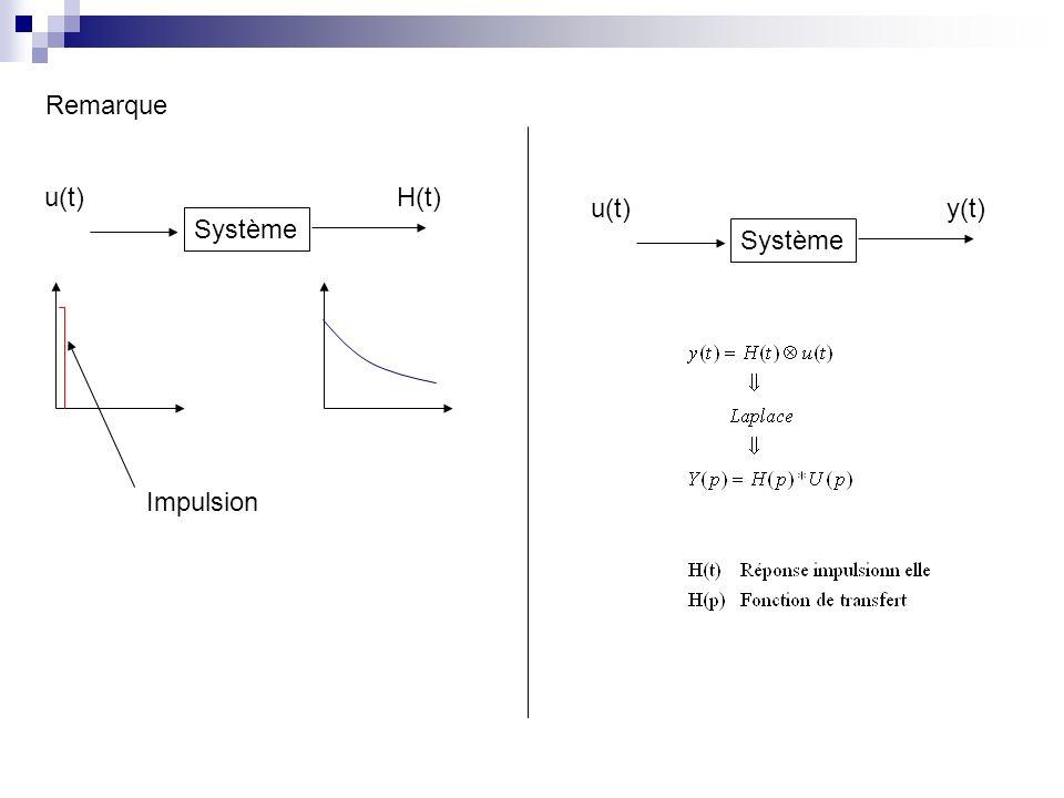 Remarque u(t) H(t) u(t) y(t) Système Système Impulsion