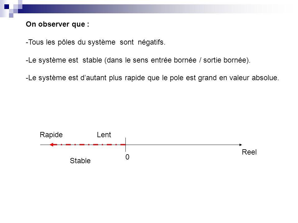 On observer que : -Tous les pôles du système sont négatifs. -Le système est stable (dans le sens entrée bornée / sortie bornée).