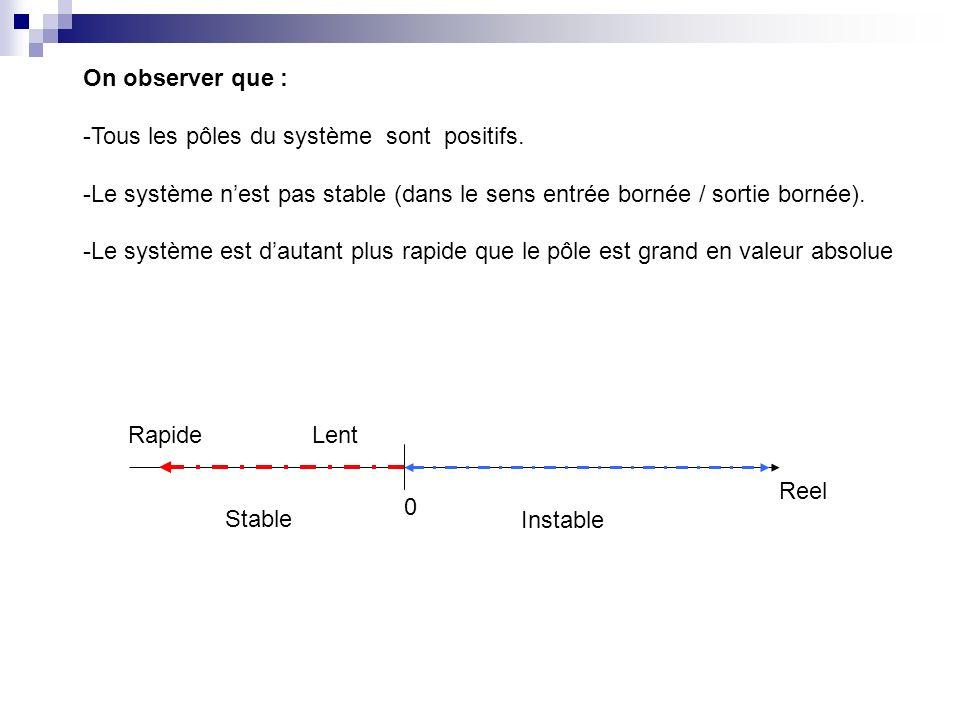 On observer que : -Tous les pôles du système sont positifs. -Le système n'est pas stable (dans le sens entrée bornée / sortie bornée).