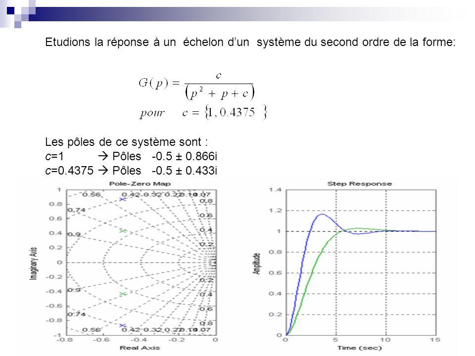 Etudions la réponse à un échelon d'un système du second ordre de la forme: