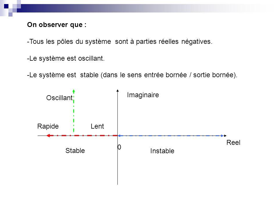 On observer que : -Tous les pôles du système sont à parties réelles négatives. -Le système est oscillant.