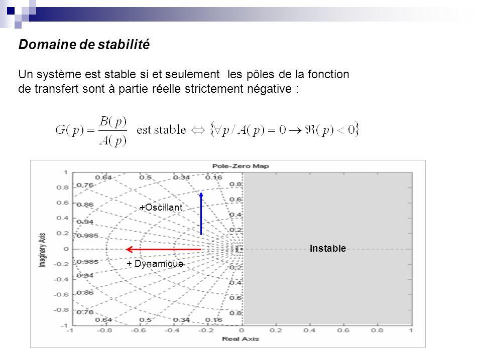 Domaine de stabilité Un système est stable si et seulement les pôles de la fonction. de transfert sont à partie réelle strictement négative :