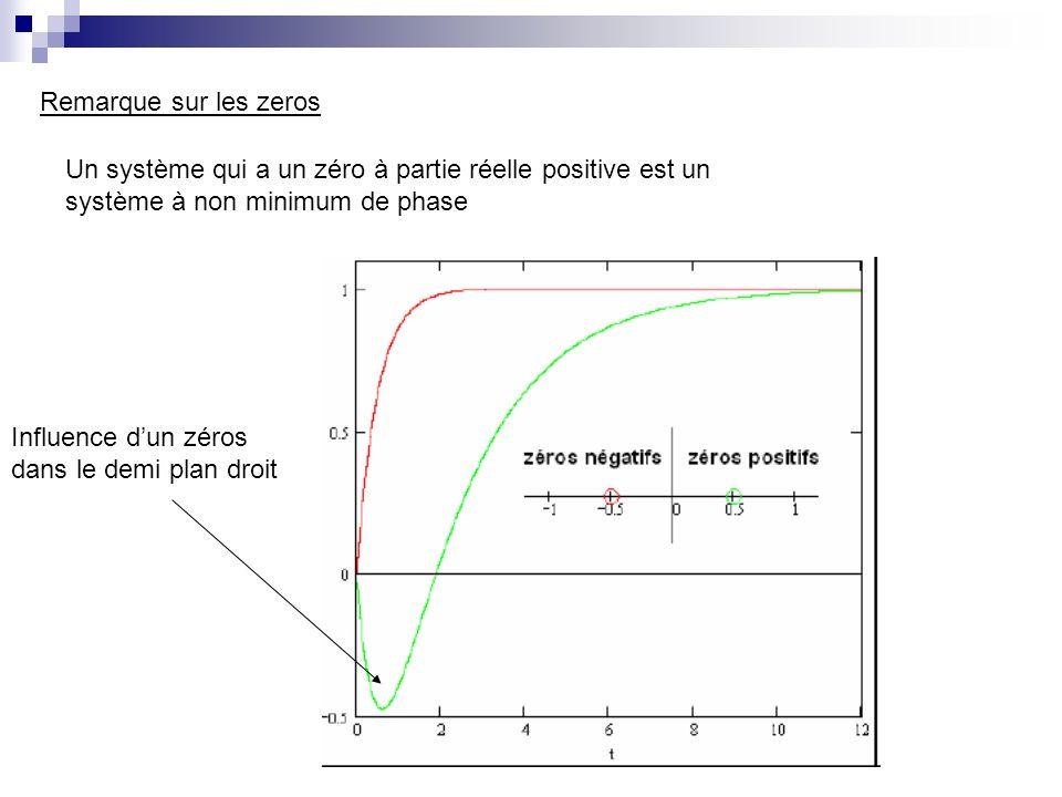 Remarque sur les zeros Un système qui a un zéro à partie réelle positive est un. système à non minimum de phase.
