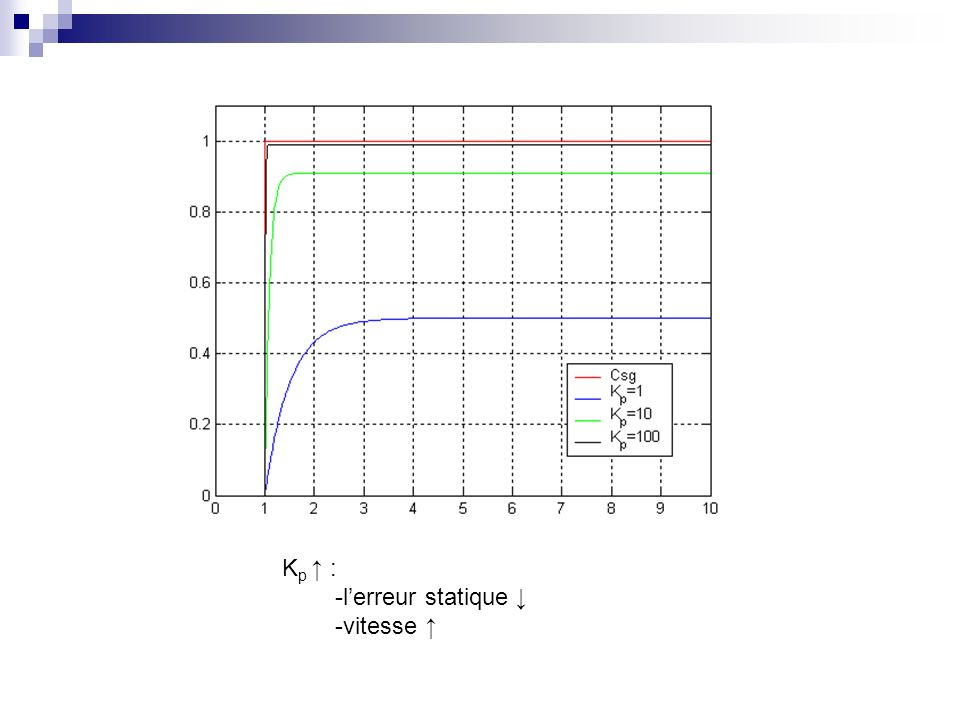 Kp ↑ : -l'erreur statique ↓ -vitesse ↑