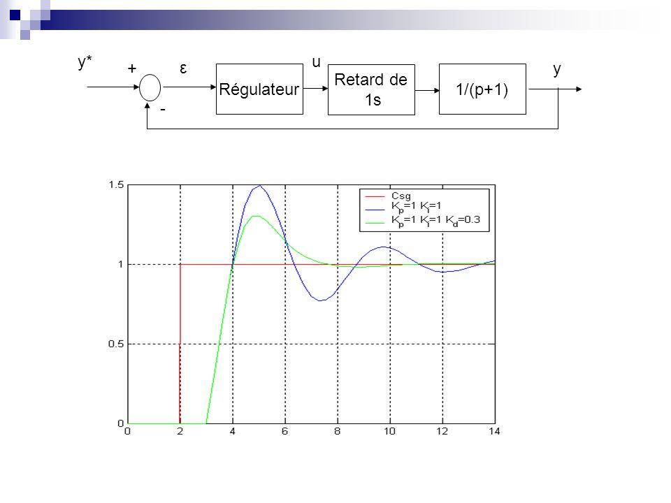 y* u + ε y Régulateur Retard de 1s 1/(p+1) -