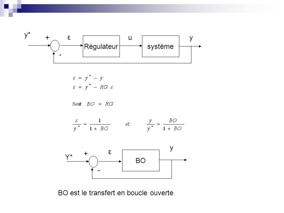 y* + ε u y Régulateur système - y + ε Y* BO - BO est le transfert en boucle ouverte