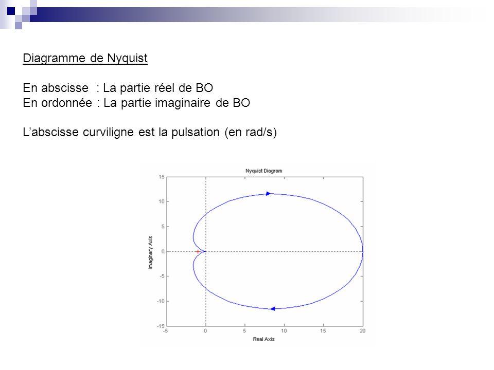 Diagramme de Nyquist En abscisse : La partie réel de BO. En ordonnée : La partie imaginaire de BO.