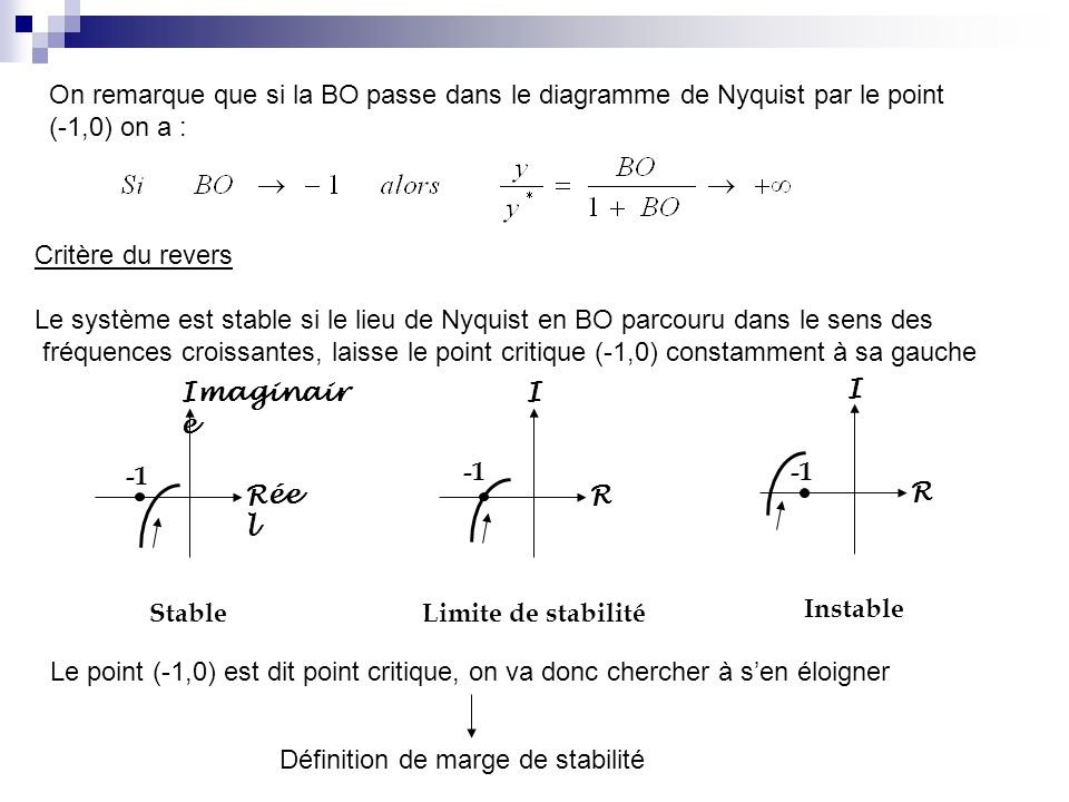 On remarque que si la BO passe dans le diagramme de Nyquist par le point