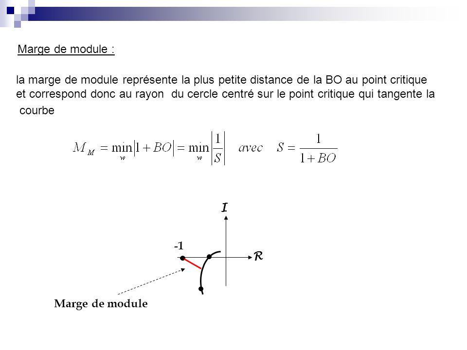 Marge de module : la marge de module représente la plus petite distance de la BO au point critique.