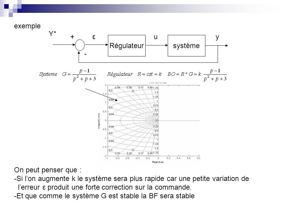 exemple Régulateur. système. - + u. ε. y. Y* On peut penser que :