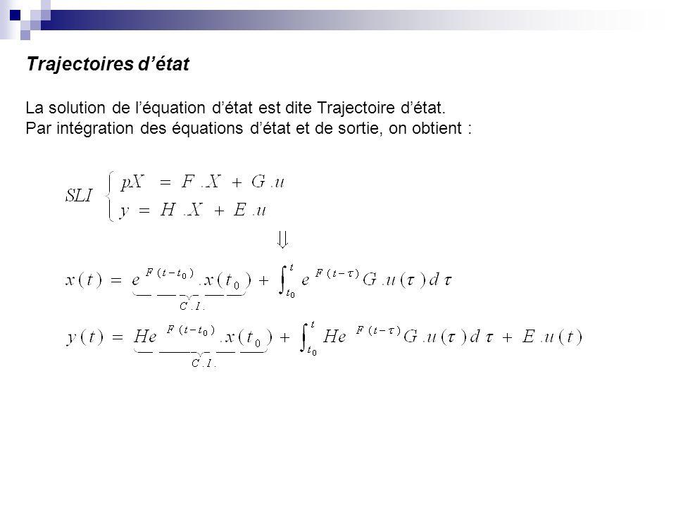 Trajectoires d'état La solution de l'équation d'état est dite Trajectoire d'état.