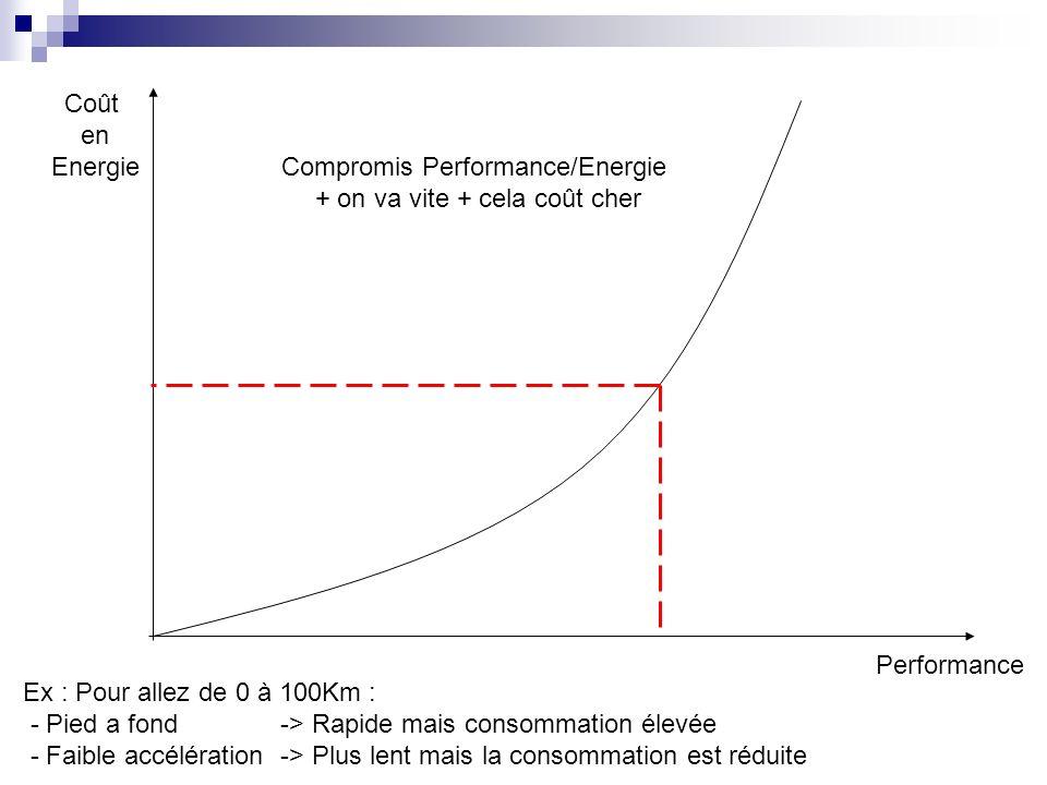 Compromis Performance/Energie + on va vite + cela coût cher