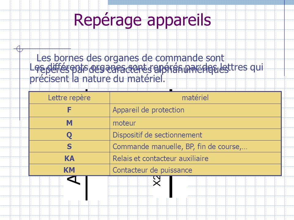 Repérage appareils Les bornes des organes de commande sont repérés par des caractères alphanumériques.
