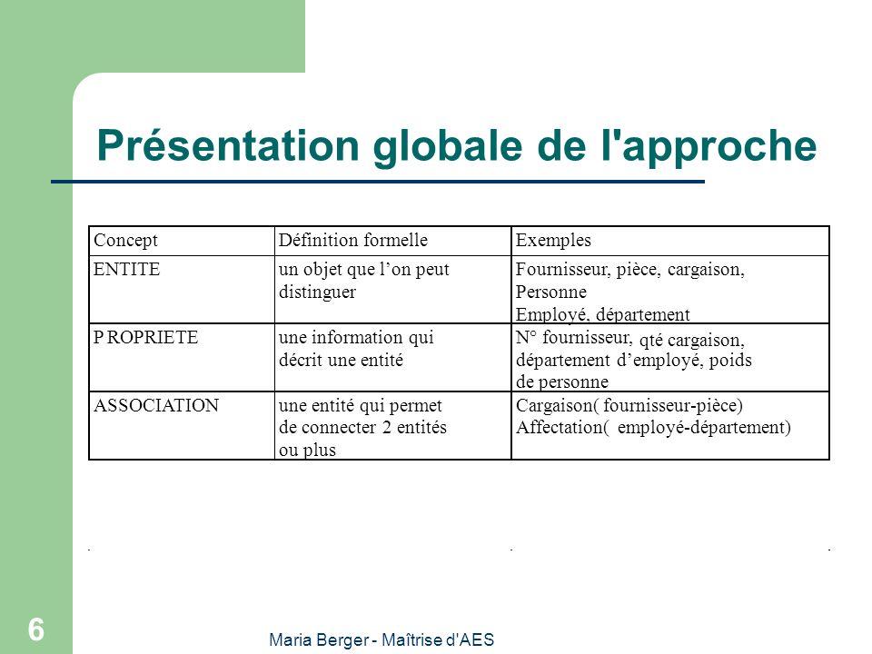 Présentation globale de l approche