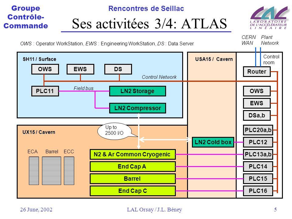 Ses activitées 3/4: ATLAS
