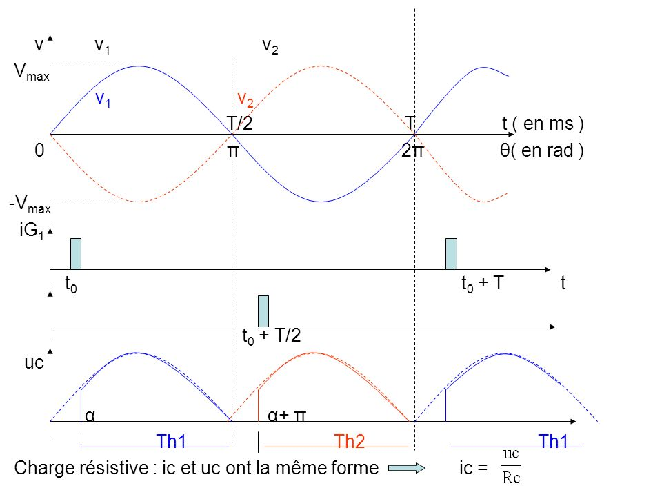 v v1 v2 Vmax. v1 v2. T/2 T t ( en ms )