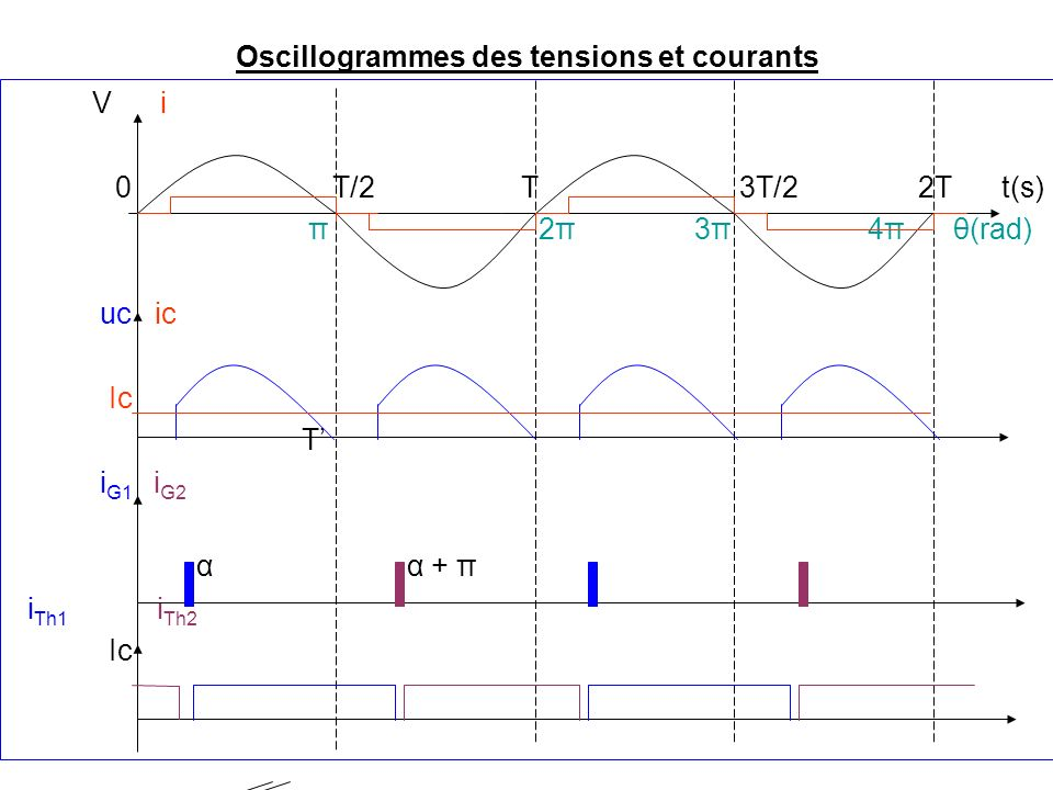 Oscillogrammes des tensions et courants