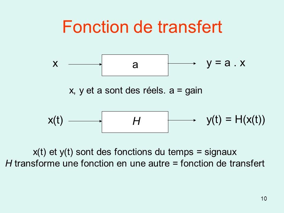 Fonction de transfert x y = a . x a x(t) y(t) = H(x(t)) H