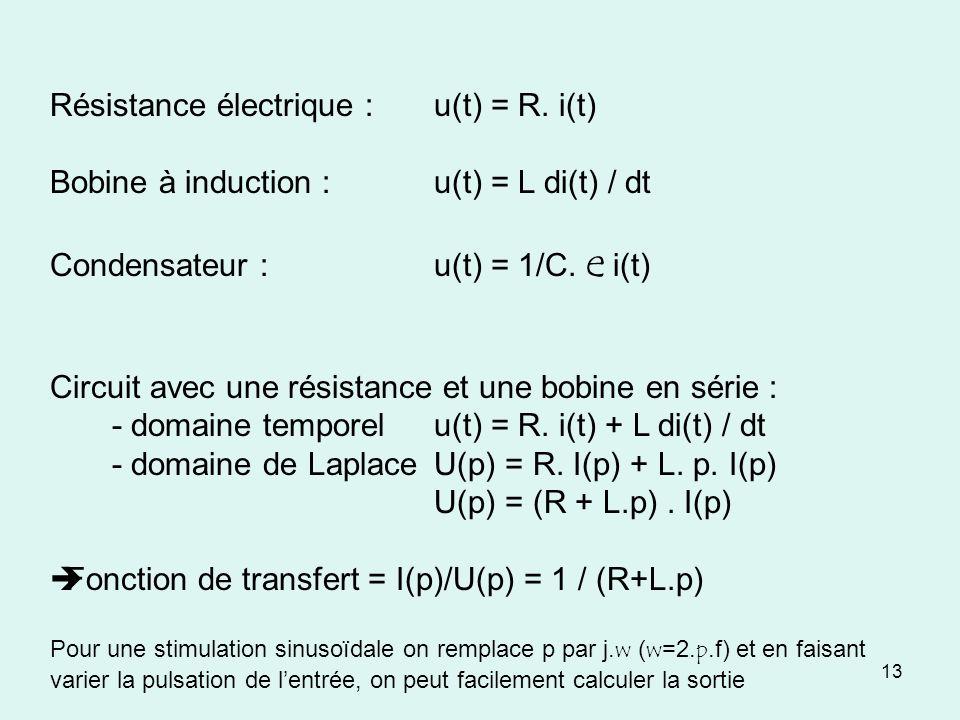 Résistance électrique : u(t) = R. i(t)