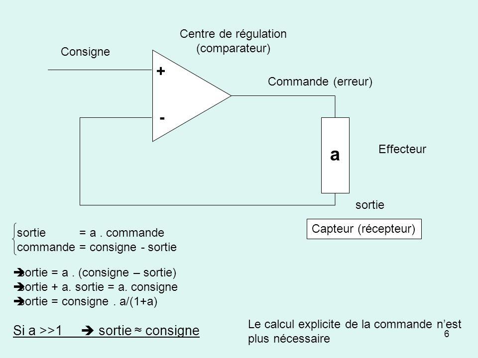 a + - Si a >>1  sortie ≈ consigne Centre de régulation
