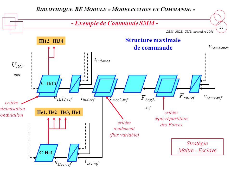 - Exemple de Commande SMM -